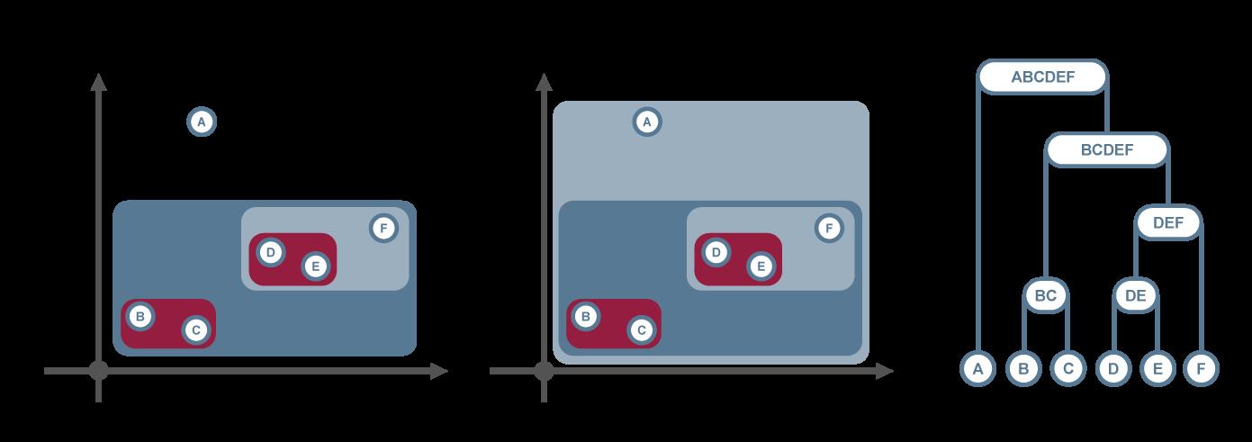 Maschinelles Lernen - Hierarchische Clustering-Verfahren - Glossar- Cyber-Sicherheit - Prof. Norbert Pohlmann