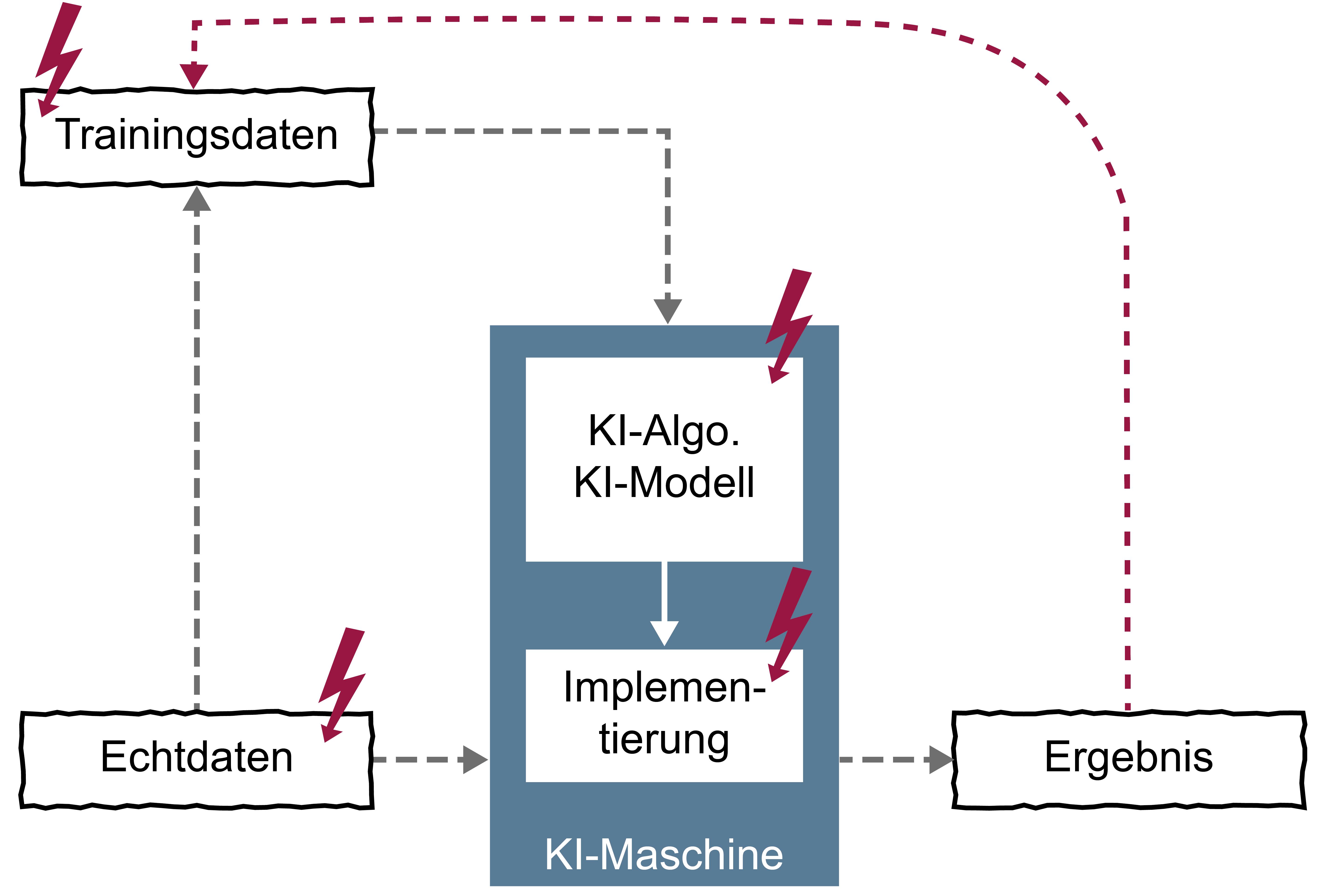 Maschinelles Lernen - Manipulationen von Künstlicher Intelligenz - Glossar- Cyber-Sicherheit - Prof. Norbert Pohlmann