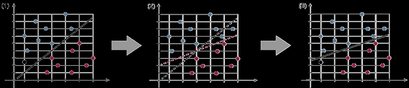 Maschinelles Lernen - Manipulieren von Trainingsdaten - Glossar- Cyber-Sicherheit - Prof. Norbert Pohlmann