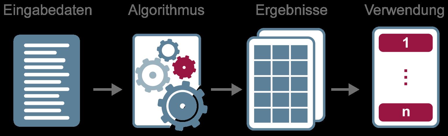 Maschinelles Lernen - Prinzip - Glossar- Cyber-Sicherheit - Prof. Norbert Pohlmann