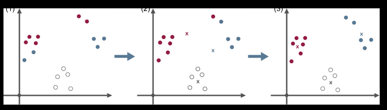Maschinelles Lernen - k-Means-Algorithmus - Glossar- Cyber-Sicherheit - Prof. Norbert Pohlmann
