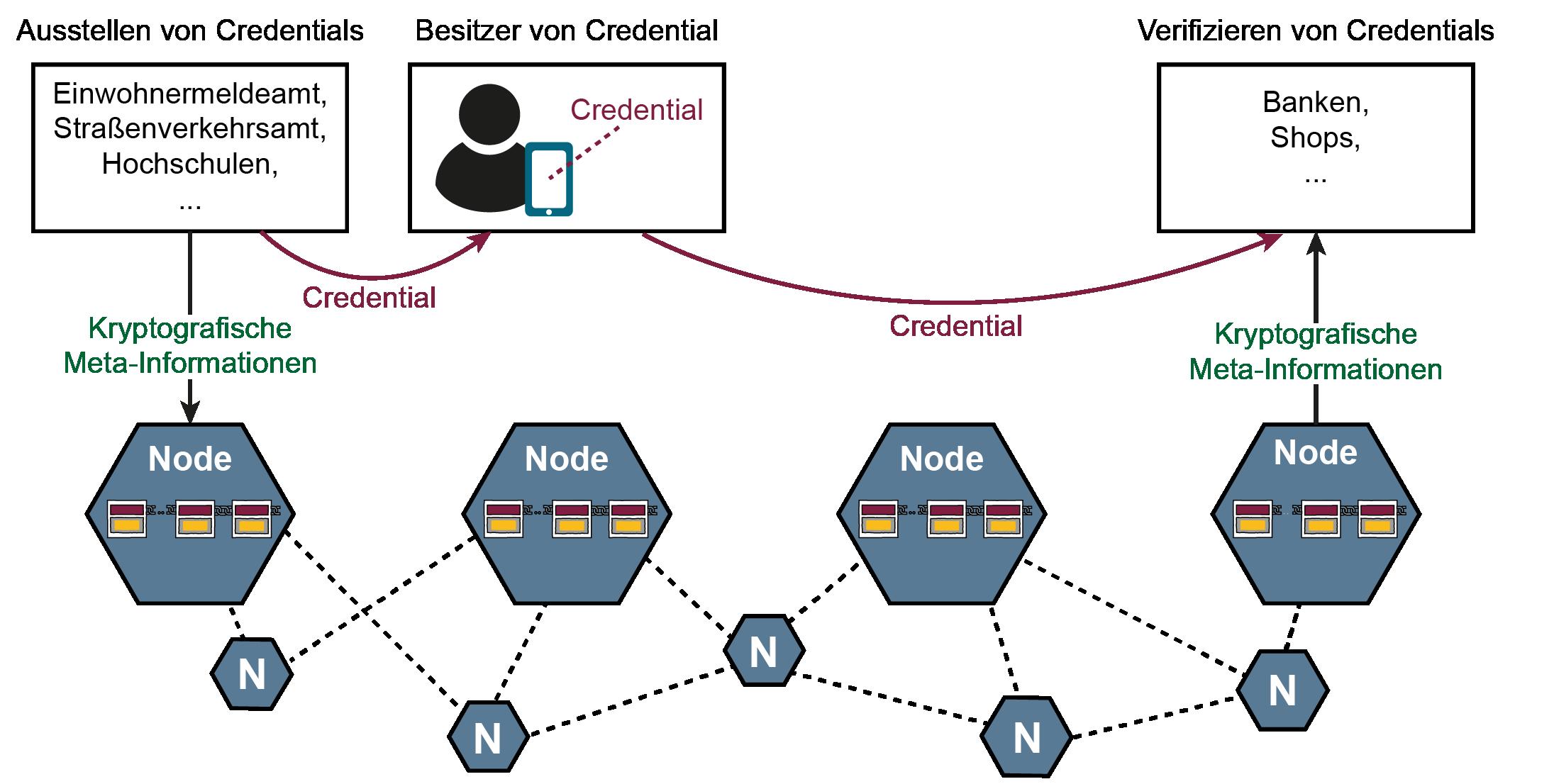 Glossar Cyber-Sicherheit - Prof. Norbert Pohlmann
