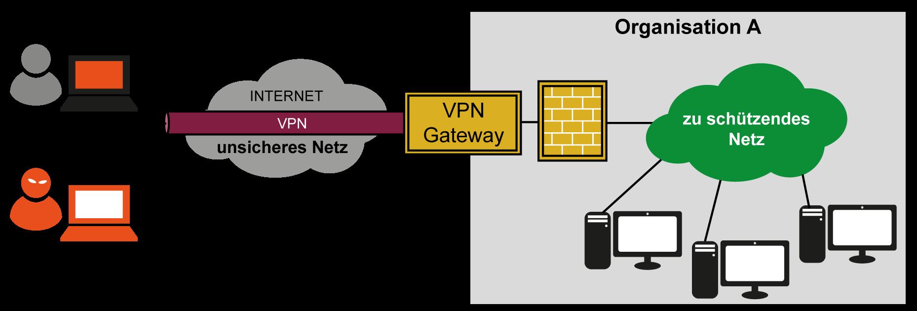 Trusted Network Connect (TNC) - Glossar- Cyber-Sicherheit - Prof. Norbert Pohlmann