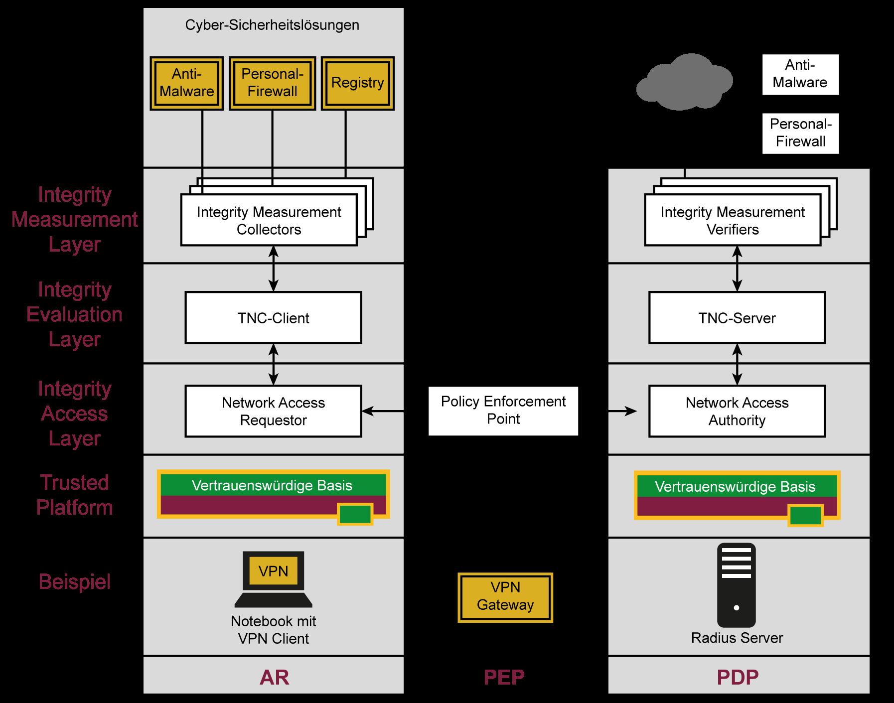 Trusted Network Connect (TNC) - Struktur - Glossar- Cyber-Sicherheit - Prof. Norbert Pohlmann
