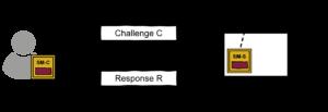 Challenge-Response-Verfahren - Glossar Cyber-Sicherheit - Prof. Norbert Pohlmann