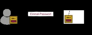 Einmal-Passwort-Verfahren - Glossar Cyber-Sicherheit - Prof. Norbert Pohlmann