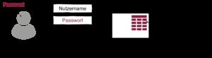Passwort-Verfahren - Glossar Cyber-Sicherheit - Prof. Norbert Pohlmann