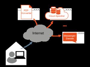 Schatten-IT - Glossar Cyber-Sicherheit - Prof. Norbert Pohlmann
