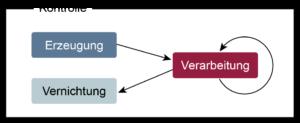 Informationsflusskontrolle - Glossar Cyber-Sicherheit - Prof. Norbert Pohlmann