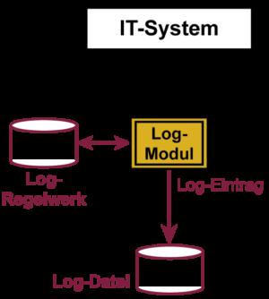 Logdatei-Konzept - Glossar Cyber-Sicherheit - Prof. Norbert Pohlmann