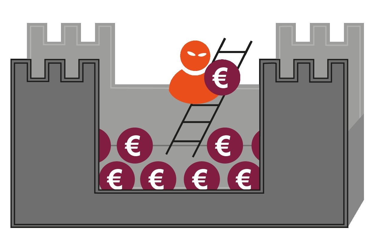 Perimeter-Sicherheit - Glossar Cyber-Sicherheit - Prof. Norbert Pohlmann