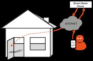 Smart Home-Infrastruktur-Angriff - Glossar Cyber-Sicherheit - Prof. Norbert Pohlmann