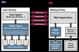 FIDO - Architektur - Glossar Cyber-Sicherheit - Prof. Norbert Pohlmann