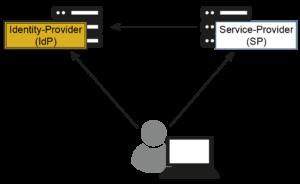 Identity Provider - Modell - Glossar Cyber-Sicherheit - Prof. Norbert Pohlmann