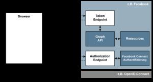OAuth 2.0 - Facebook - Glossar Cyber-Sicherheit - Prof. Norbert Pohlmann