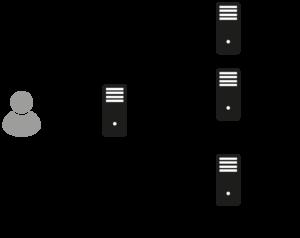OpenID - Modell - Glossar Cyber-Sicherheit - Prof. Norbert Pohlmann