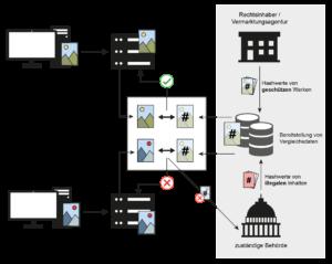 Upload-Filter - Übersicht - Glossar Cyber-Sicherheit - Prof. Norbert Pohlmann