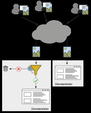 Upload-Filter - mit und ohne - Glossar Cyber-Sicherheit - Prof. Norbert Pohlmann